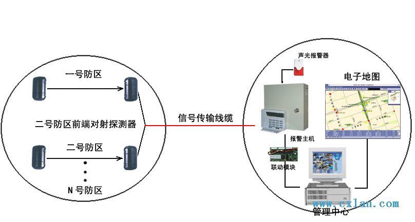住宅防盗报警系统是采用红外或微波技术的